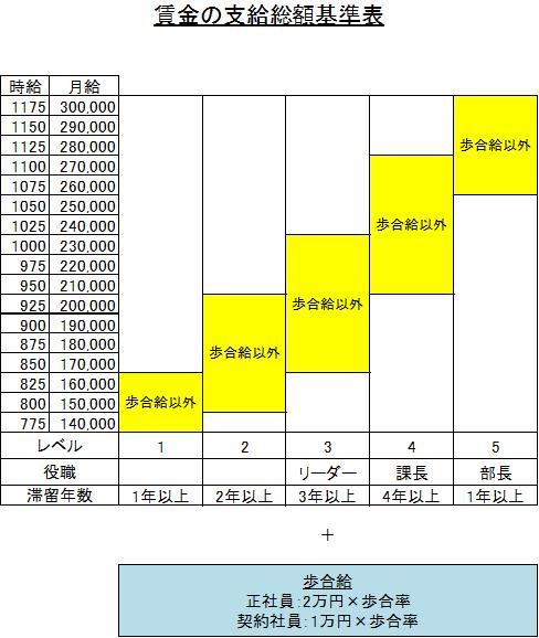 賃金基準表